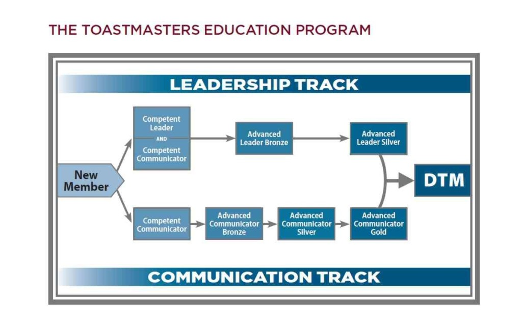 The New Entrepreneurs Toastmasters Club follows the Toastmasters Educational Program. It involves two educational tracks including Leadership and Communication development. Members who complete both tracks can become a Distinguished Toastmasters.